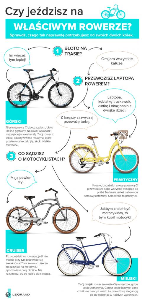 Czy jeździsz na właściwym rowerze_flowchart_22.06.2016